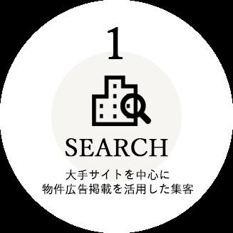 1 SEARCH 大手サイトを中心に 物件広告掲載を活用した集客