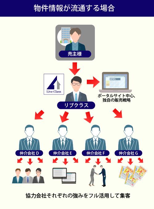 図:物件情報が流通する場合